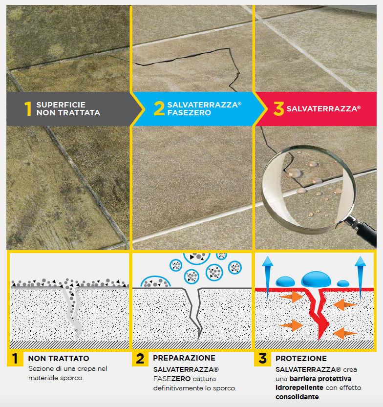 SALVATERRAZZA FILA- Protettivo consolidante per terrazze antifiltrazione 1  LT