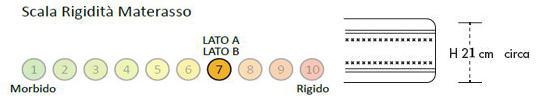 Materasso a Molle Bonnell Mod Primavera da Cm 95x190/195/200 Puro Cotone Fascia TreD Altezza Cm. 21 - Ergorelax