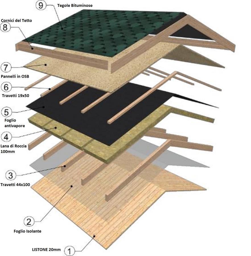 Pannelli Di Legno Osb casetta in legno mod. alba lux 6,00 m x 8,87 m - 68 mm