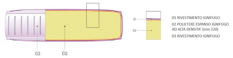 Materasso Ignifugo Classe 1 IM Essential PE  in Poliuretano Alta densità