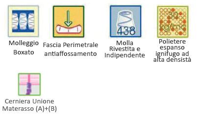 Materasso Ignifugo Classe1 IM Confort Memory Foam con Molle Insacchettate e Memory
