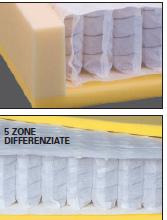 Materasso Molle Insacchettate Mod. Prometeo da Cm 85x190/195/200 Fodera Anallergica Sfoderabile Antiacaro - ErgoRelax