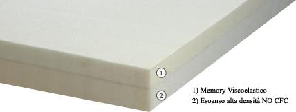 Materasso Memory Mod. Super Memory 9 da Cm 140x190/195/200 Argento Sfoderabile Altezza Cm. 23 - Ergorelax