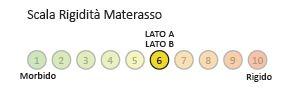 Materasso Molle Insacchettate Mod. Confort da Cm 170x190/195/200 Sfoderabile Altezza Cm. 24 - Ergorelax