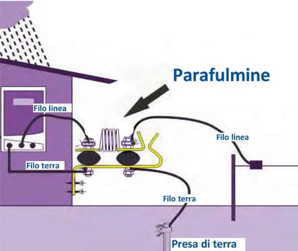 Parafulmine per recinti elettrici con bobina di induzione