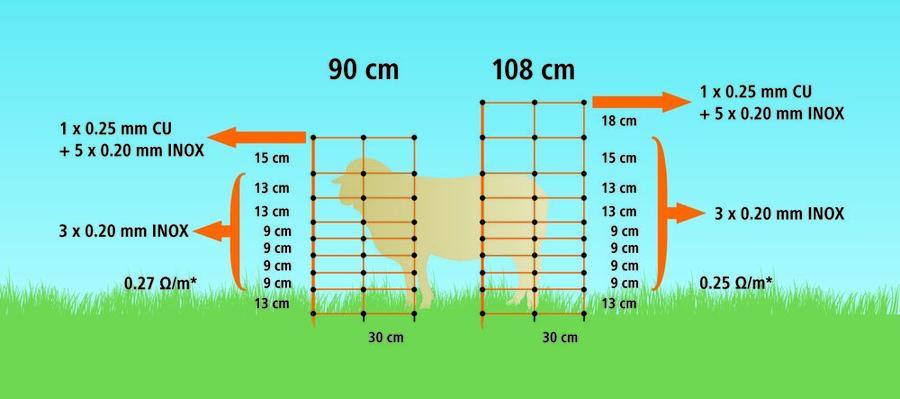 TitanNet Rete per ovini 90cm con punta doppia e con sostegno verticale