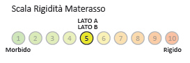 Materasso Lattice Mod. Arianne 85 Zone Differenziate Fodera Cotone Altezza Cm. 18 - Ergorelax