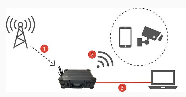 Case di Alimentazione Portatile WiFi 50Ah con Ricarica Solare