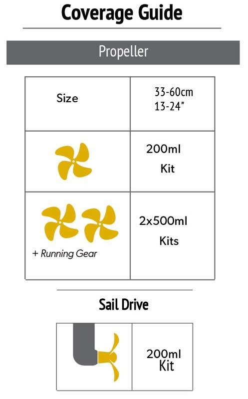 Kit antivegetativa siliconica PROPSPEED