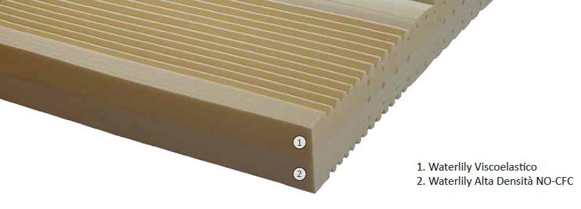 Materasso Memory Mod. Bio Soft da Cm 140x190/195/200 Zone Differenziate Argento Sfoderabile Altezza Cm. 22 - Ergorelax