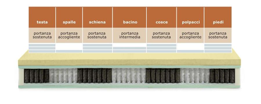 COMFORTPIU' PLUS Materasso micromolle indipendenti