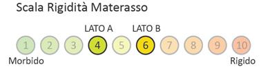Materasso Memory Mod. 7 Zone da Cm 85x190/195/200 Zone Differenziate Anallergico Sfoderabile - Ergorelax