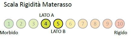 Materasso Memory Mod. Multimemory da Cm. 85x190/195/200 Waterlily Tre Strati - Ergorelax