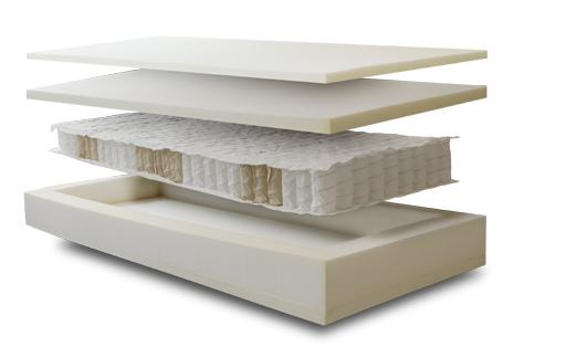 Materasso Memory Mod. Memory Flex con Molle Insacchettate da Cm. 85x190/195/200 Sfoderabile - Ergorelax