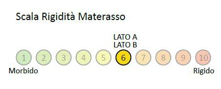 Materasso a Molle Bonnel Mod. Classic Box da Cm 85x190/195/200 Fascia TreD Altezza C 21 - Ergorelax