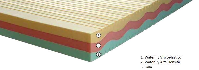 Materasso Memory Mod. Multimemory da Cm. 150 Waterlily Tre Strati - Ergorelax