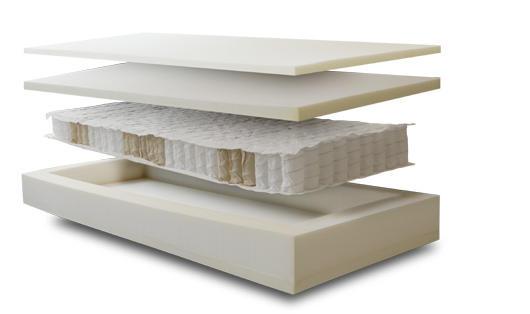 Materasso Memory Mod. Memory Flex con Molle Insacchettate da Cm. 150x190/195/200 Sfoderabile - Ergorelax