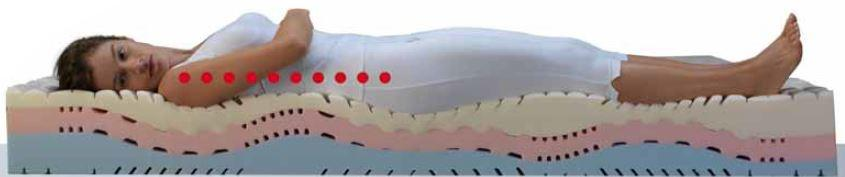 Materasso Memory Mod Stratus da Cm 85x190/195/200 Zone Differenziate con Scelta del Rivestimento - Ergorelax