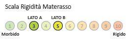 Materasso Memory Mod Stratus da Cm 120x190/195/200 Zone Differenziate con Scelta del Rivestimento - Ergorelax