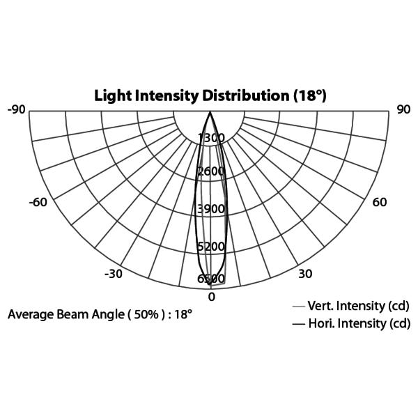ARCPLOT27TRI - Proiettore modulare lineare LED per uso architettonico