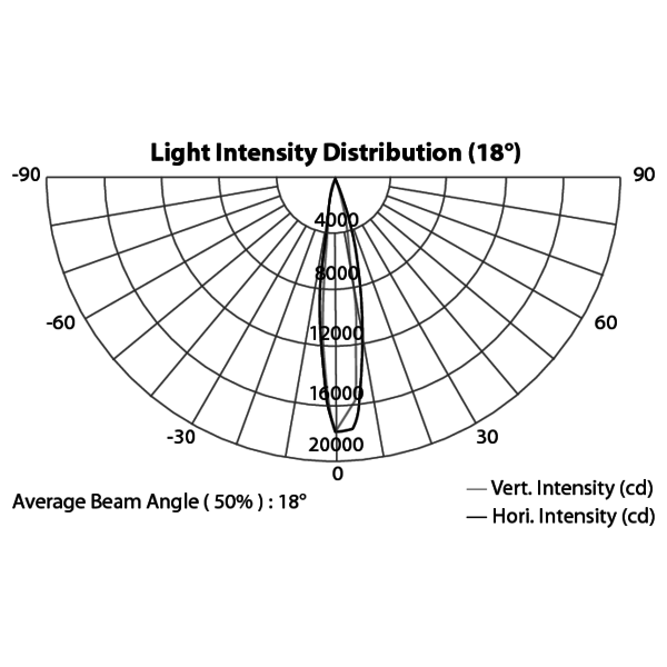 ARCPLOT81TRI - Proiettore modulare lineare LED per uso architettonico