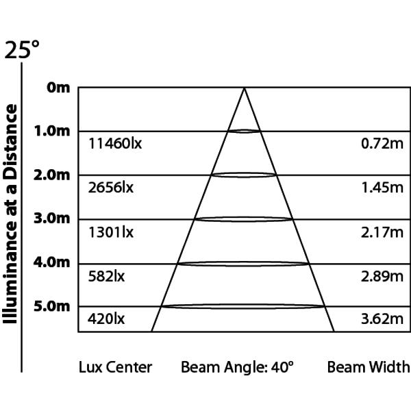 ARCSTREAM18 - Illuminatore cambia colore LED per uso architettonico