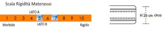 Materasso Memory Regal Dispositivo Medico Quattro Strati Singolo da cm 80x190/195/200 Made in Italy - Top Relax