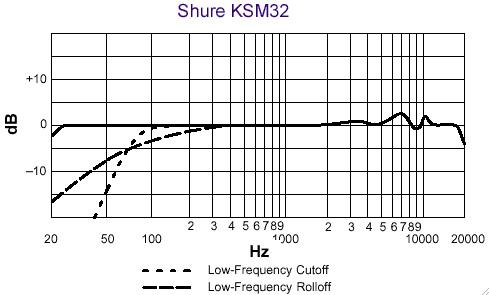 Shure KSM 32